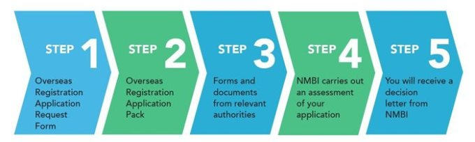 application-process-5steps